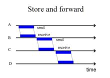 Introduction paragraph - Foundation